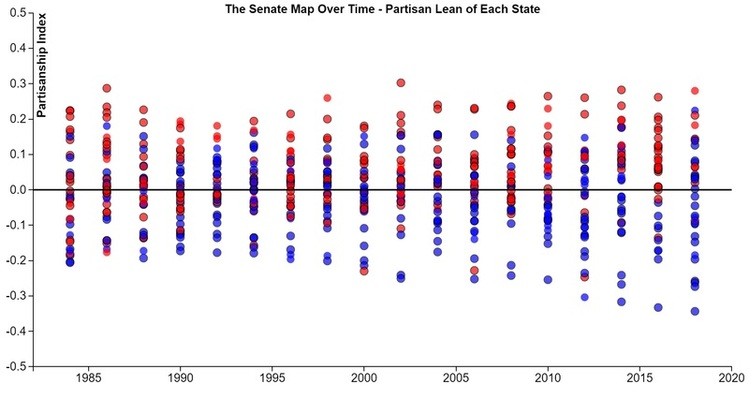 This Graphic Shows The Partisan Lean Of Each State With A Senate Contest Special Elections Omitted From 1986 To 2018 Each Point Is A Senate Election