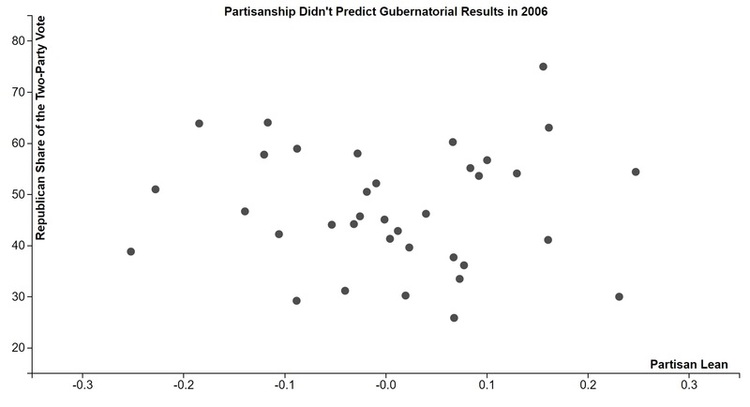 In 2010 The Overall Political Leanings Of A State Was A Reasonably Good Predictor Of The Final Results Partisan Lean Doesn T Explain Everything That S