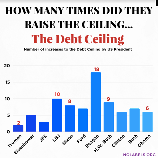 Five facts you need to know about the debt ceiling realclearpolicy dollar wise the gross national debt grew the most under president barack obama percentage wise the gross national debt grew the most under president publicscrutiny Images