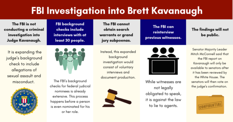 Five Facts On Fbi Investigations Realclearpolicy