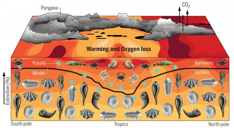Permian Extinction… Because Climate Change!   Watts Up With That?