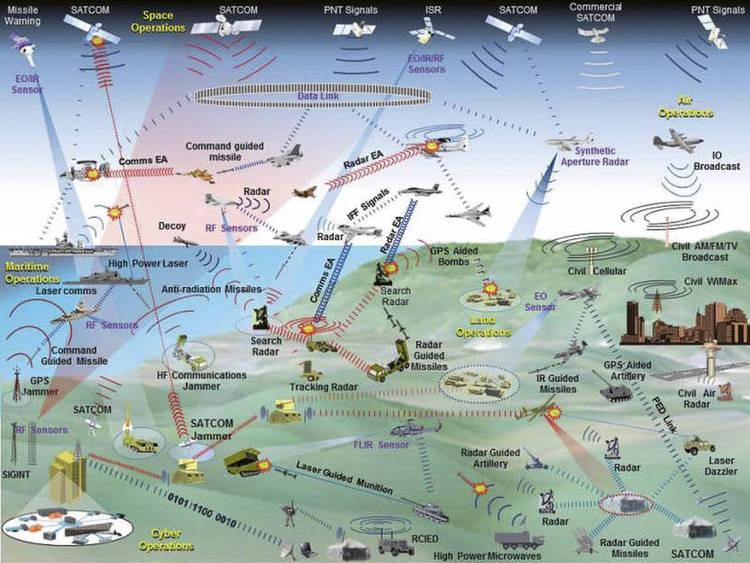 Electronic Warfare – The Forgotten Discipline