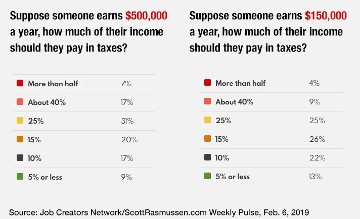 How Much Is Tax >> Vast Majority Of Americans Think Paying 50 Of Your Income