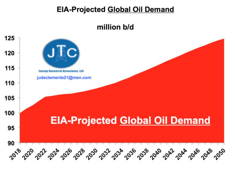 BP's 'Peak Oil' Demand Prediction Falls Flat thumbnail