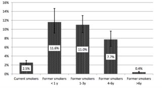 E-Cigarettes and Smoking Cessation in the U.S. According to Frequency of E-Cig Use and Quitting Duration: Analysis of the 2016 and 2017 National Health Interview Surveys