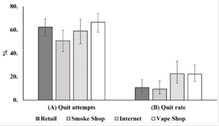 A Comparison of E-Cigarette Use Patterns and Smoking Cessation Behavior Among Vapers by Primary Place of Purchase