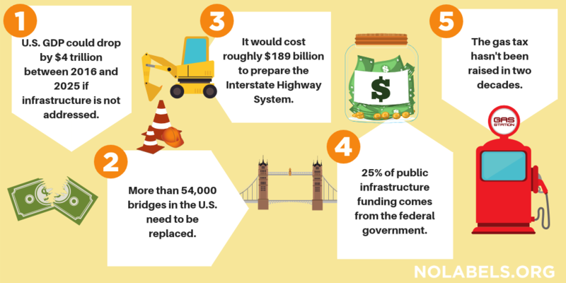Five Facts: Infrastructure
