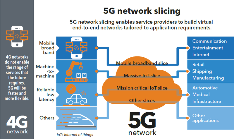 Alternative to 5G Networks May Help US Wireless Providers Compete with Huawei