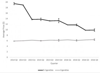 Impact of E-Cigarette and Cigarette Prices on Youth and Young Adult E-Cigarette and Cigarette Behaviour: Evidence from a National Longitudinal Cohort