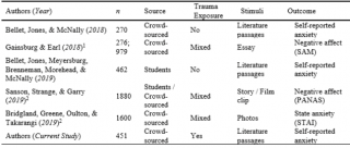 Helping or Harming? The Effect of Trigger Warnings on Individuals with Trauma Histories
