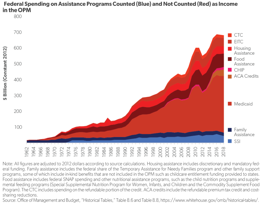 To Really Determine Who Is Poor in the US, Count All Anti-Poverty Spending