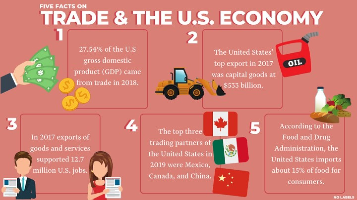 Five Facts: On Trade and the U.S. Economy