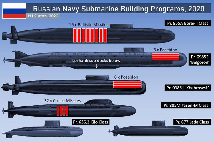 6 Types Of Subs: The Russian Navy's Extreme Modernization