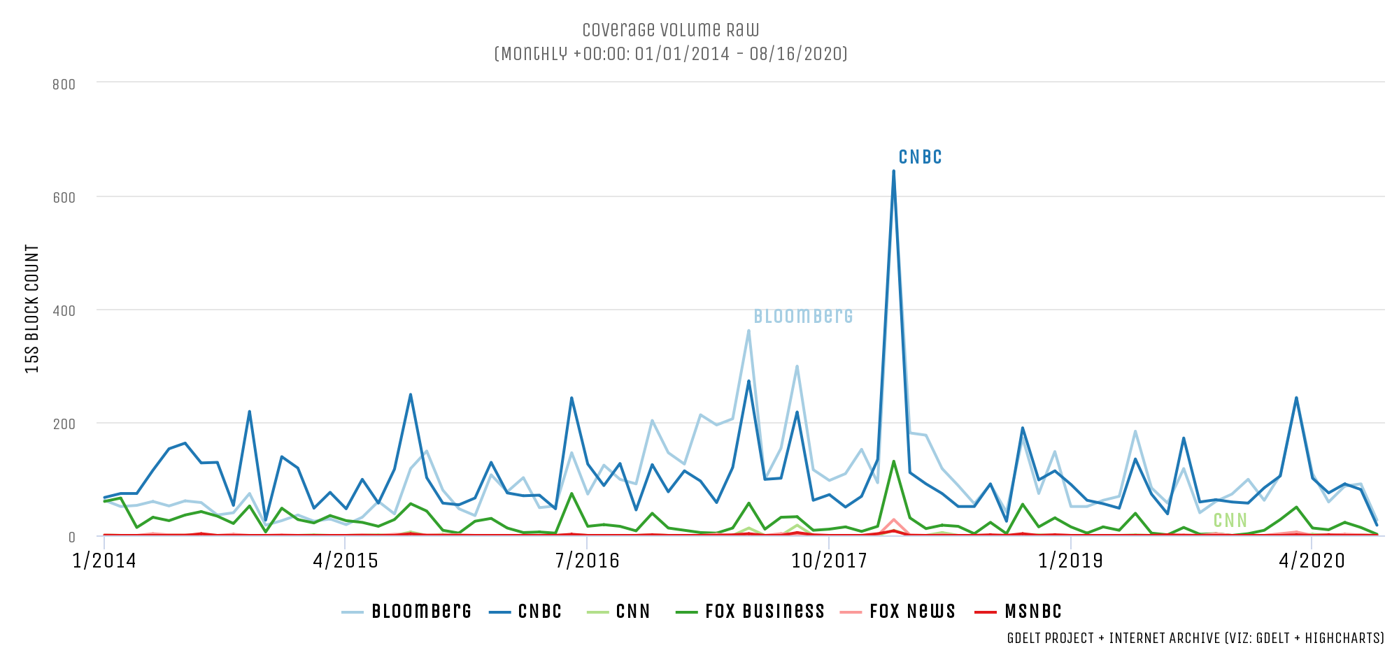 Real Clear Public Affairs - Volatility Index Not Surging During Pandemic