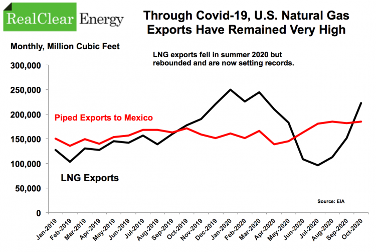 US Gas Exports, 2019, 2020