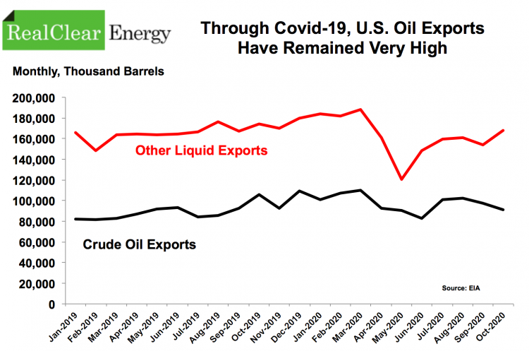 US Oil Exports, 2019, 2020