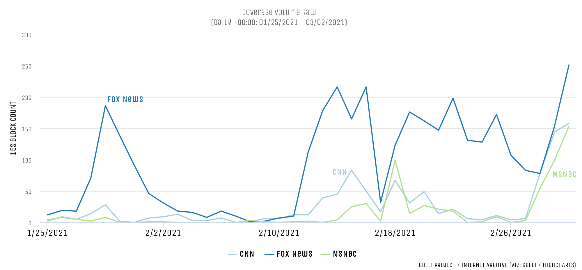 Real Clear Politics - Fox News Covers This Year's Cuomo Stories 2.2x More Than CNN And MSNBC...