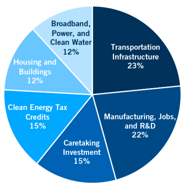 Peter G. Peterson Foundation/Committee for a Responsible Federal Budget