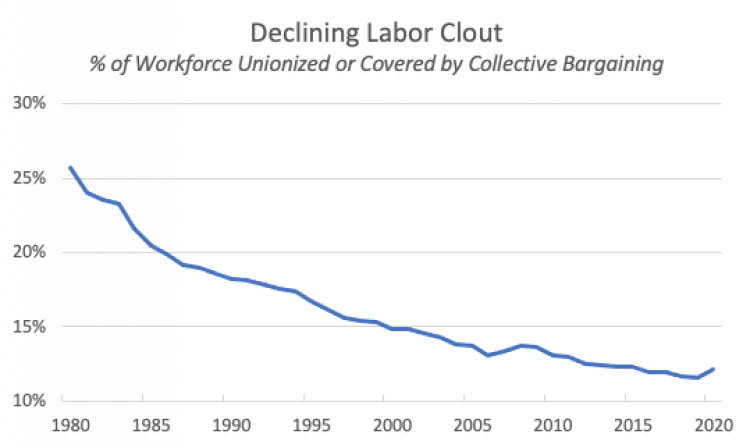Economic Policy Institute's State of Working America Data Library
